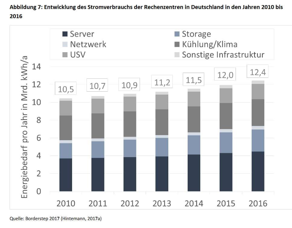 Stromfresser Rechenzentrum: Der Energieverbauch der Rechenzentren stieg in den letzten Jahren stetig an.